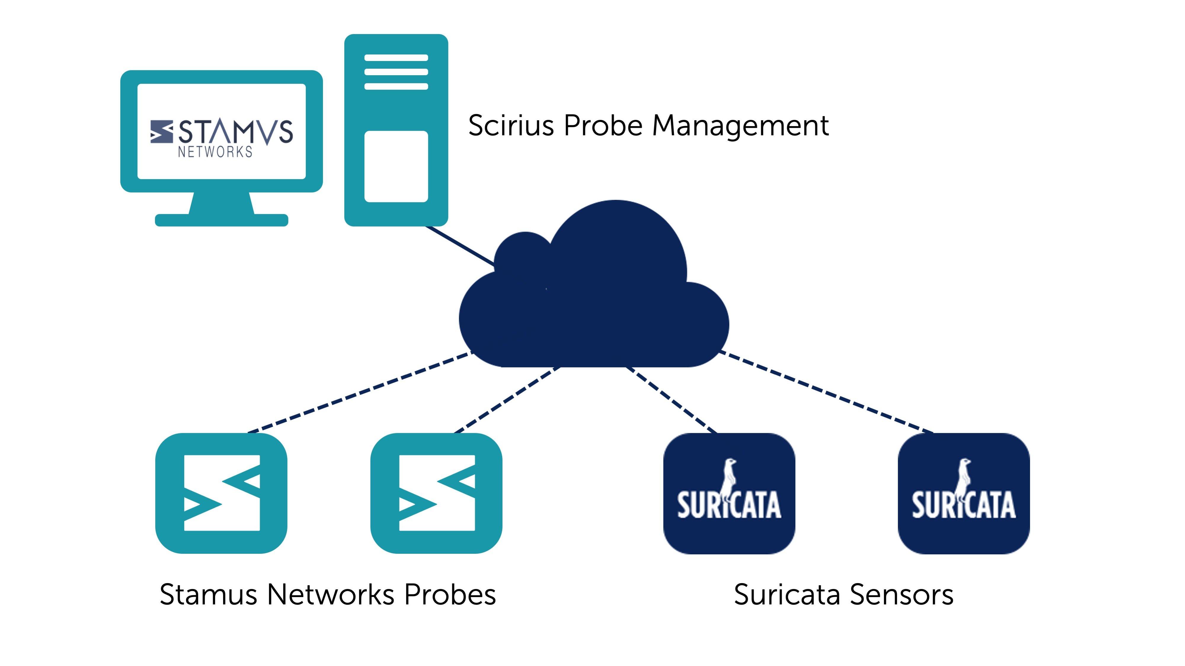 Scirius Probe Management from Stamus Networks