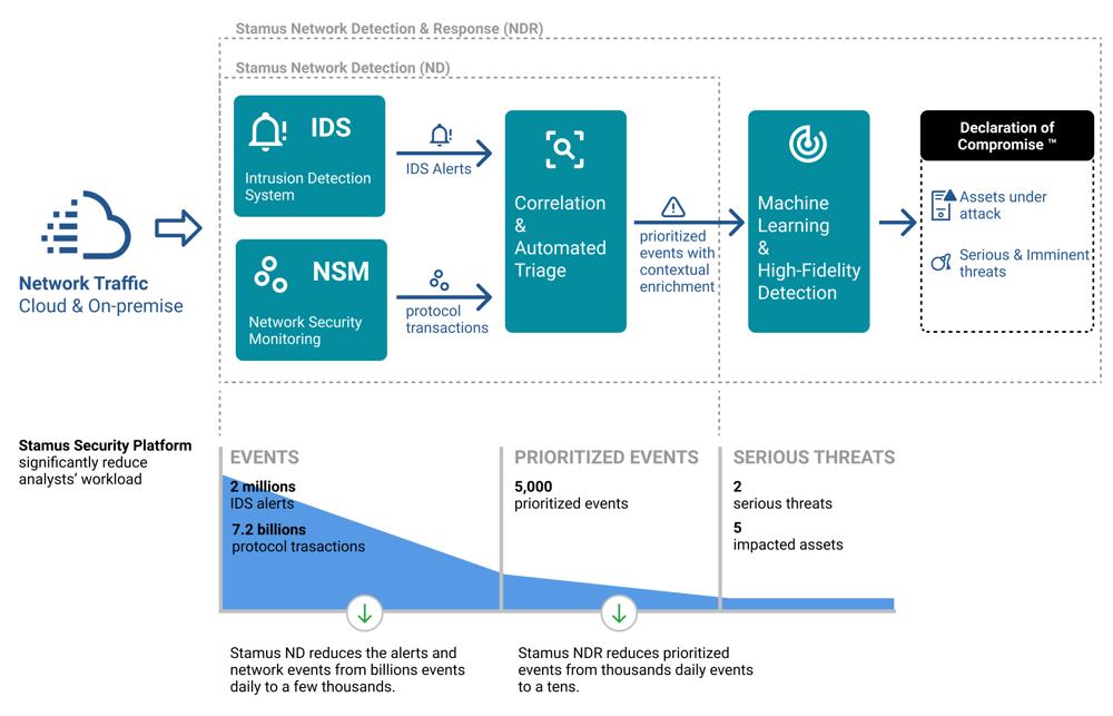 Stamus Networks ND/NDR Resource Savings