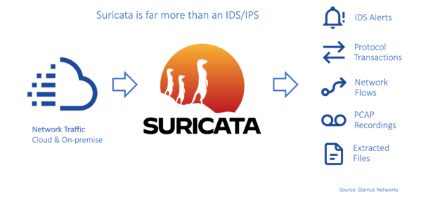 Suricata-Generated-Events v2 source