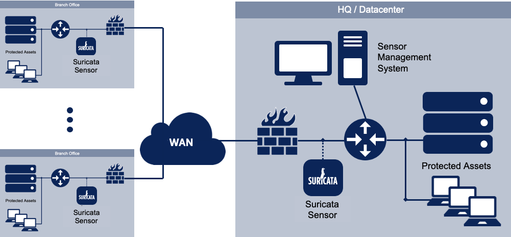 Sample architecture of a Suricata deployment