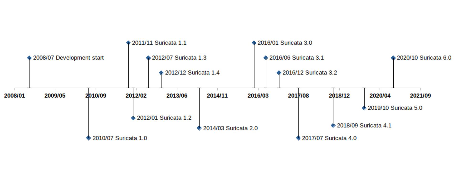 Suricata 12 Year Timeline